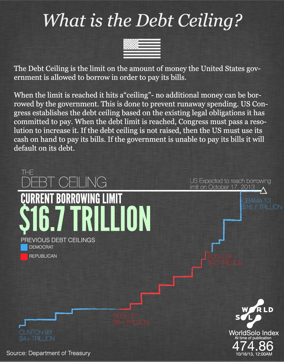 Credit rating and debt ceiling standoff
